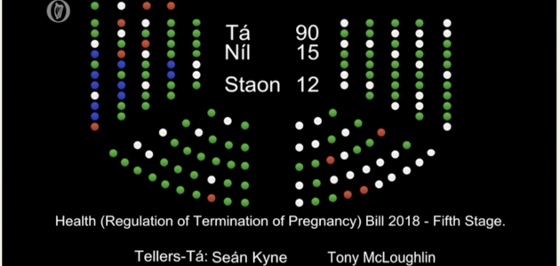 The Health (Regulation of Termination of Pregnancy) Bill Final Stage has passed by 90 votes to 15.
